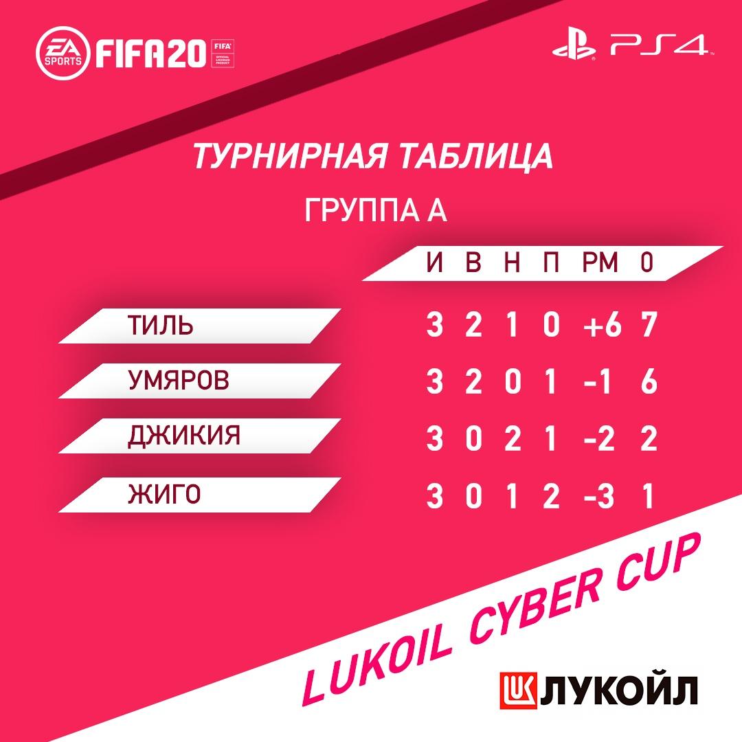 «Спартак»: Lukoil Cyber Cup. Третий игровой день (Видео)