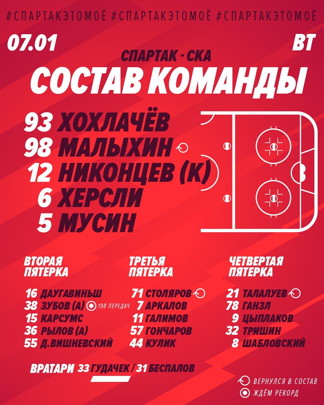 Состав «Спартака» на матч с СКА