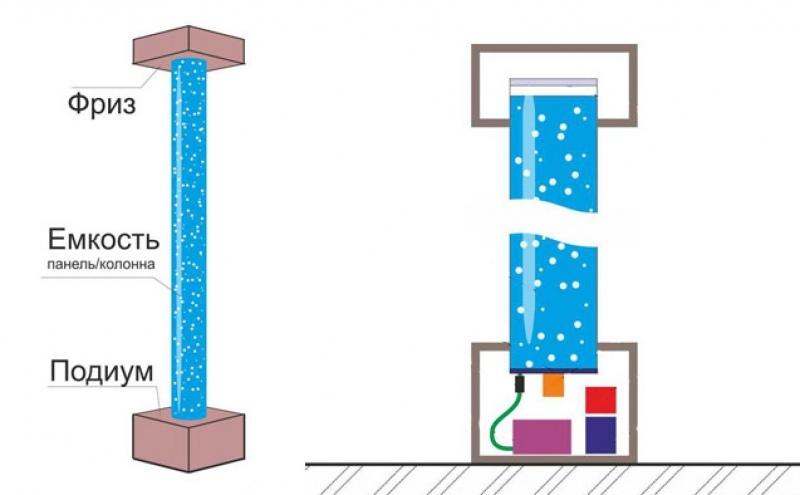 Как своими руками сделать дома пузырьковую панель?, изображение №2