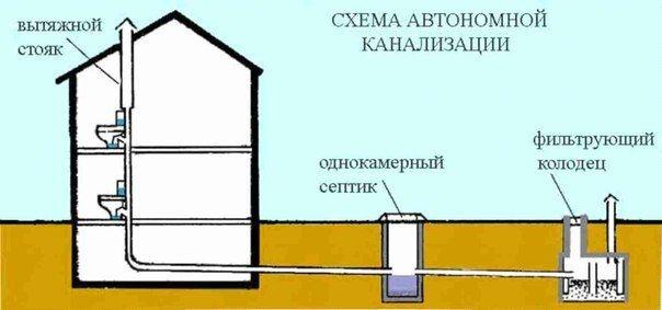 Как сделать канализацию., изображение №1