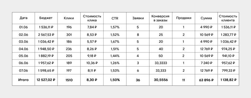 Статистика после смены объявлений на более привлекательные и отвечающие запросам аудитории